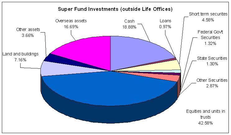 The RBA figures for super investments in Australia to March 2009