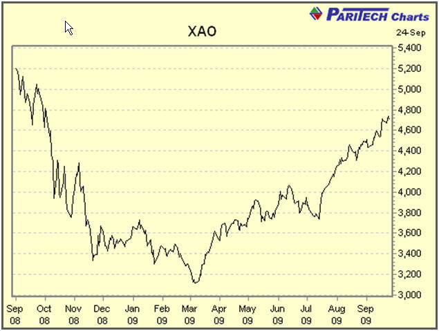 All Ordinaries Price Index over 1 year