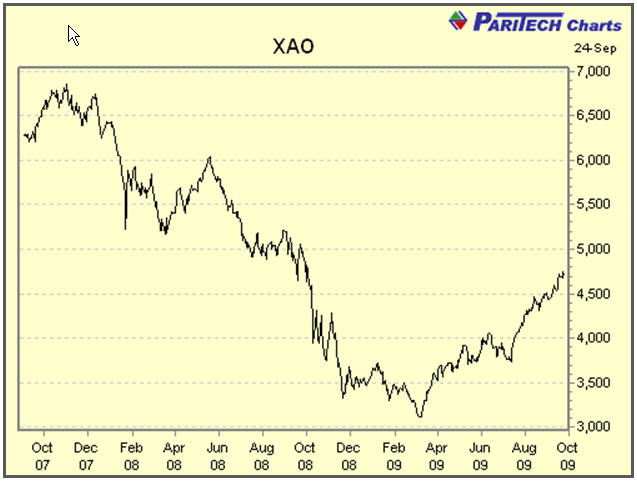 All Ordinaries Price Index over 2 years