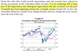 Overseas trading impact on $AUS