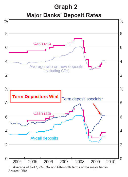 Figures from the RBA March Bulletin