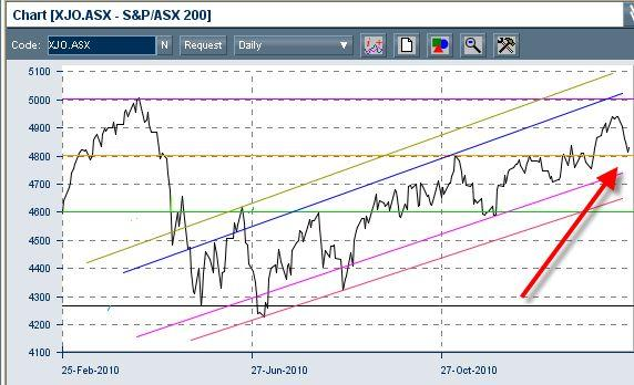 Daily movements of the S&P/ASX 200 index