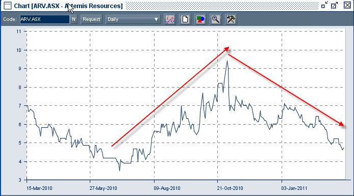 Chart for Artemis Resource shares