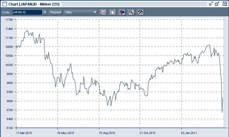 Chart of the Japanese sharemarket as shown by the Nikkei