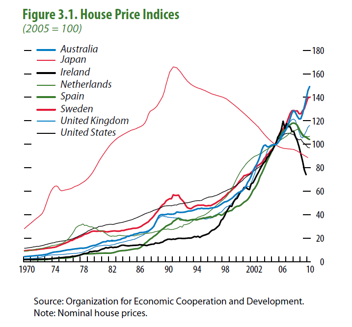 IMF graph on global house price trends - April Stability Report, Chapter 3