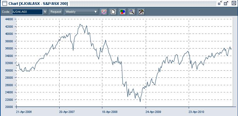 S&P/ASX200 Accumulation Index since 2006