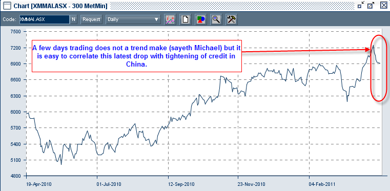 Making Sense of Interest Rates, China and the Australian Sharemarket