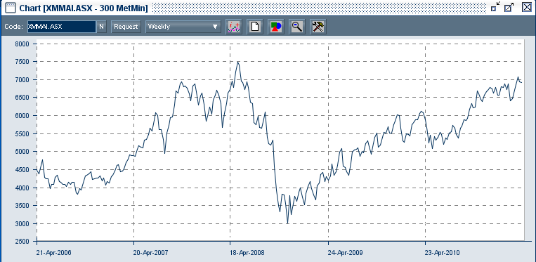 Metals and Mining Index since April 2006