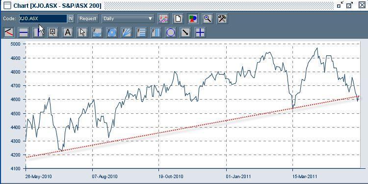 S&P/ASX 200 Price Index