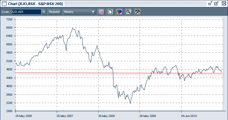 A look at the 5 year return for the Australian sharemarket