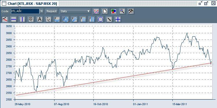S&P/ASX 20 Index