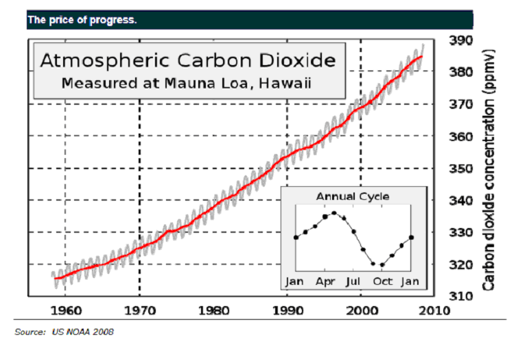 A chart of carbon dioxide levels in the earth's atmosphere