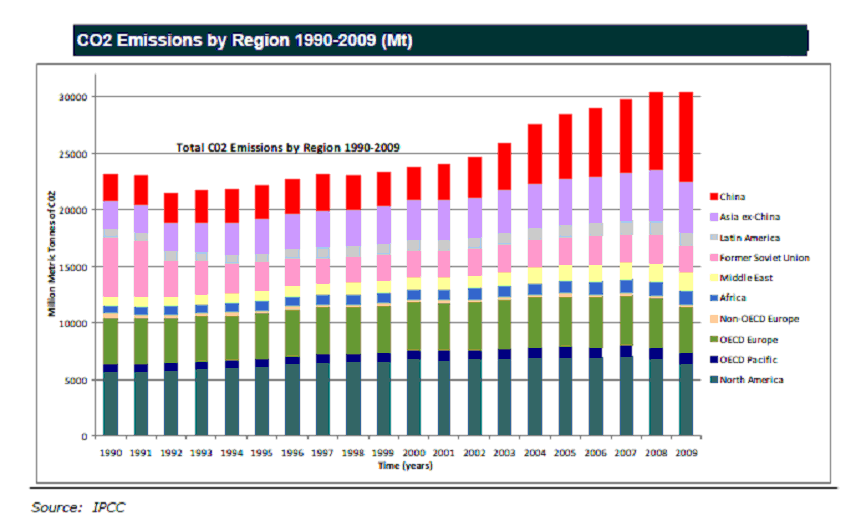 A look at carbon dioxide emissions by region