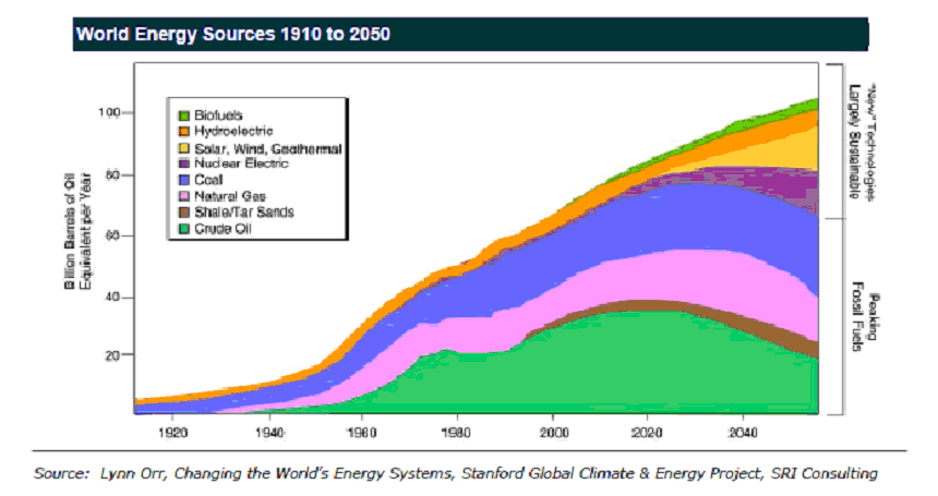 A look at where the world's energy consumption is sourced.