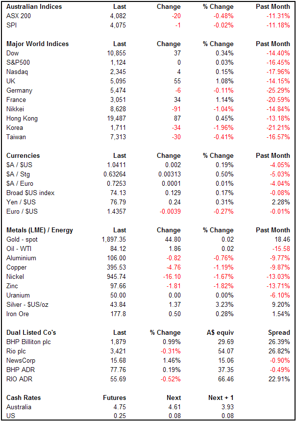 A snapshot of global markets