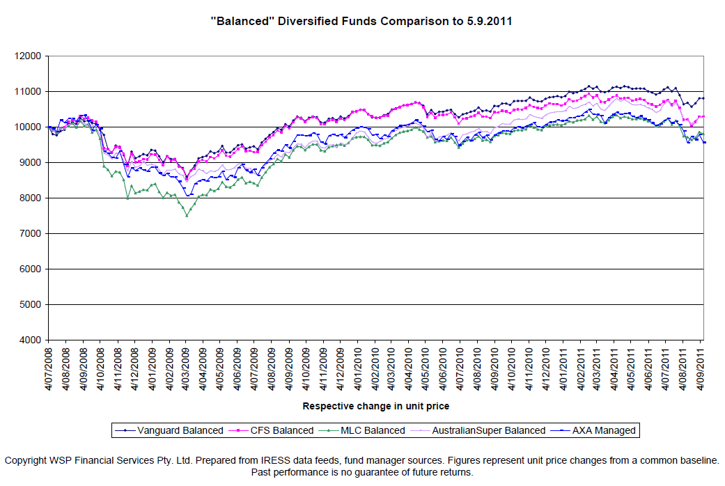 Chart of 5 major super funds returns since July 2008