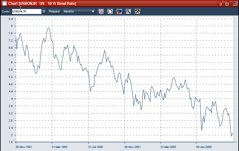 USA 10 year bond rate over the last decades