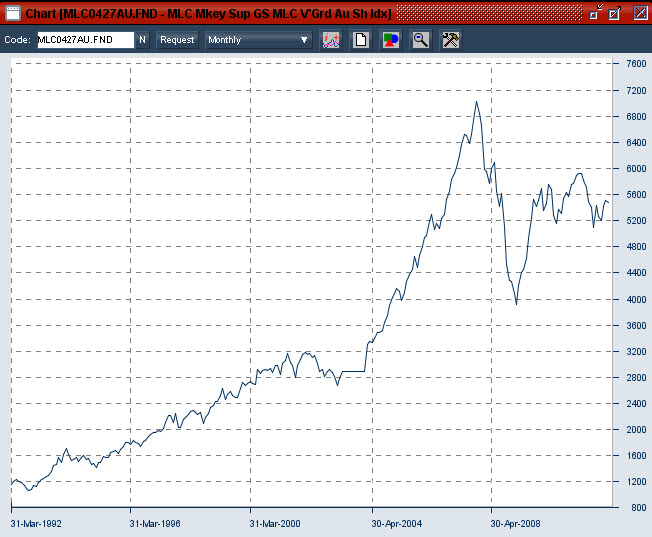 Financial Planning Perth : A look at 20 year returns for Australian shares in a super fund