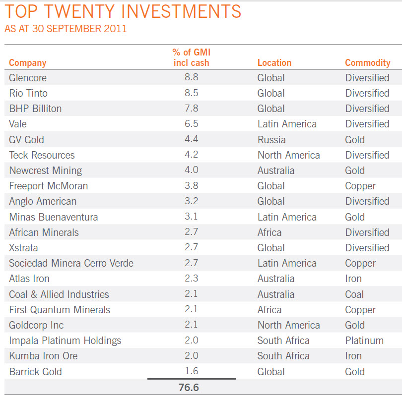 Financial Planning Perth : 20120511 GMI Top 20 investments Sept 2011
