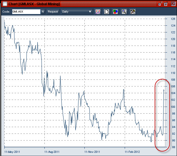 Financial Planning Perth : 20120511 Global Mining Investments shareprice daily