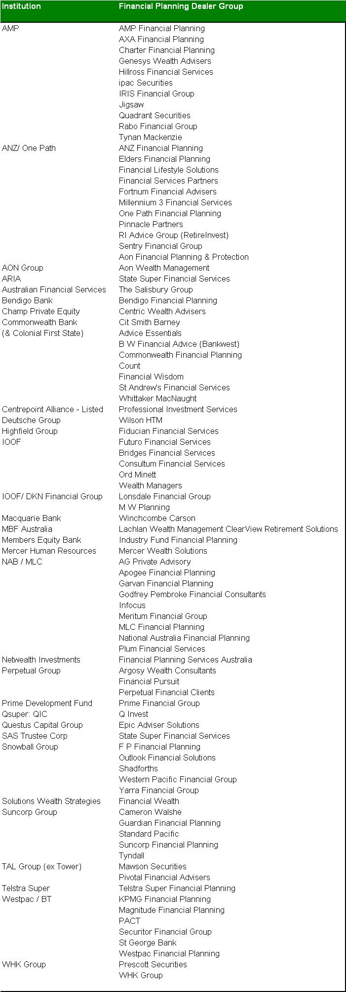 20120528 Listing of institutional ownership of planning groups - provided by www.ratesmate.com.au
