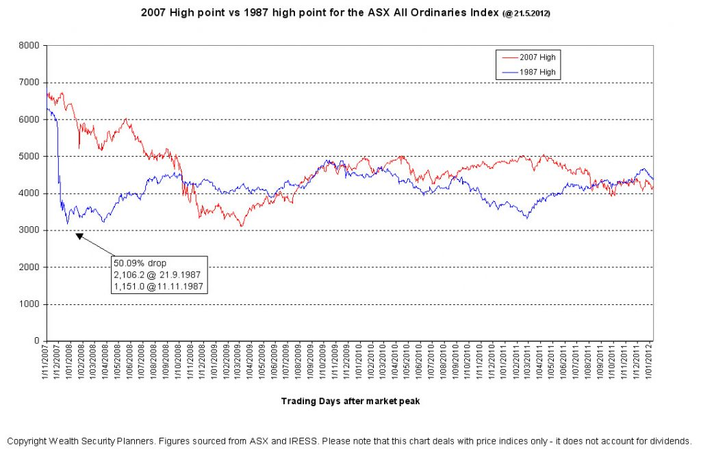 Financial Planning Perth : Comparing the 1987 sharemarket crash to the 2007 GFC - All Ordinaries Index