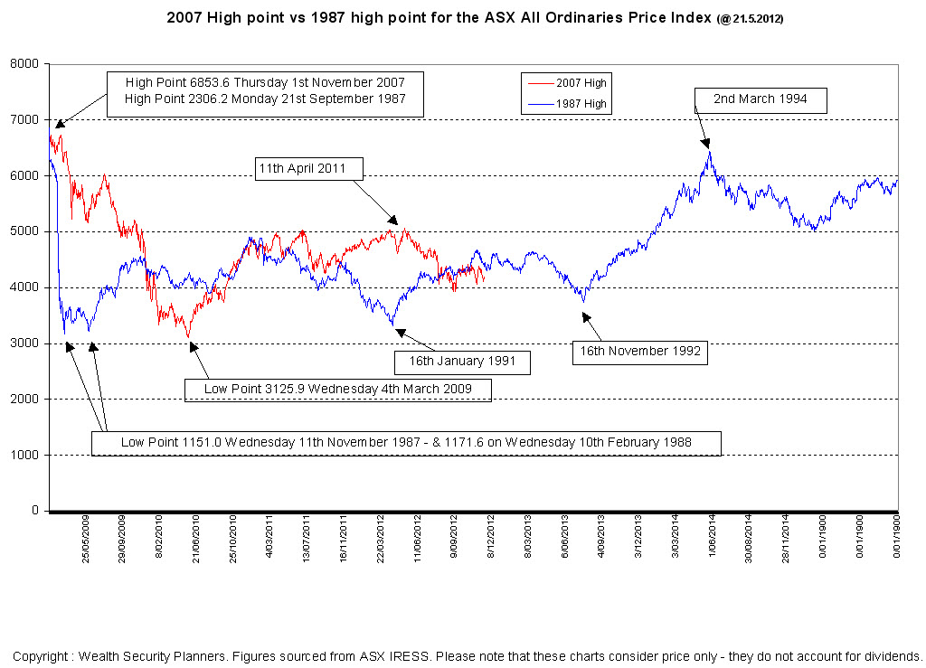 Financial Planning Perth : Comparison of the 1987 All Ordinaries post crash performance against the post GFC 2007 falls
