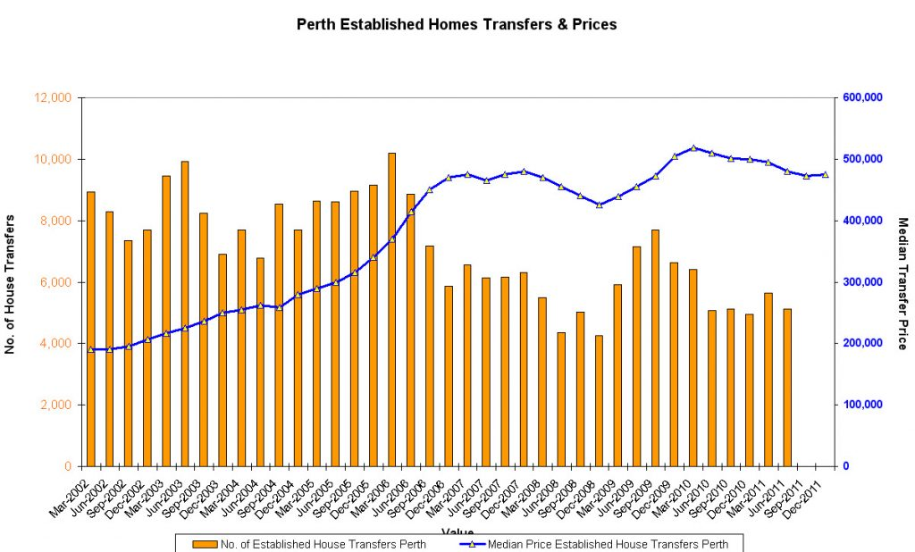 Financial Planning Perth : Perth established homes transfers & prices