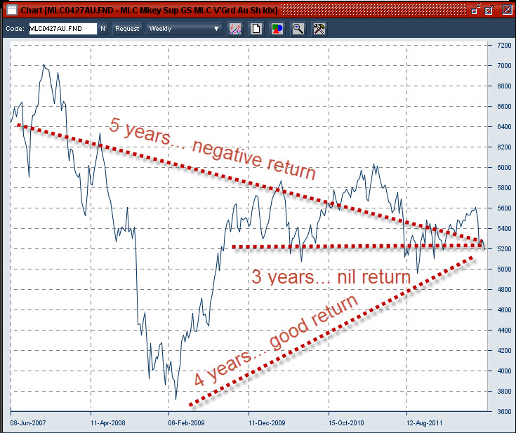 Financial Planning Perth : 6-06-2012 how long is long term for Australian share investing
