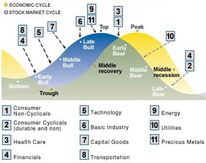 The Market Oracle website reviews business market and economic cycles