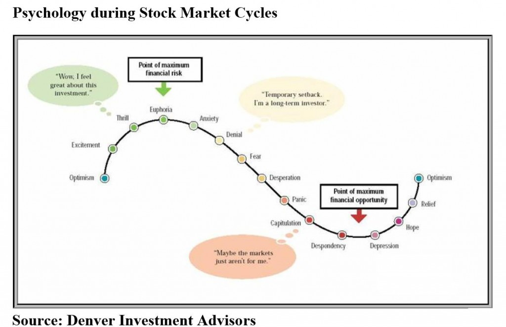 Financial Planning Perth : Market cycles and our reactions to them. source : http://the-morningstar-option.blogspot.com.au/2011/02/psychology-during-stock-market-cycles.html