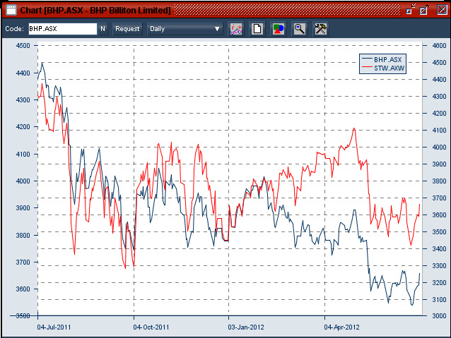 20120704 BHP daily compared with the overall Australian sharemarket index (STW - an exchange traded fund)