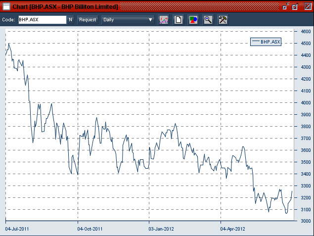 20120704 BHP daily share price on the ASX