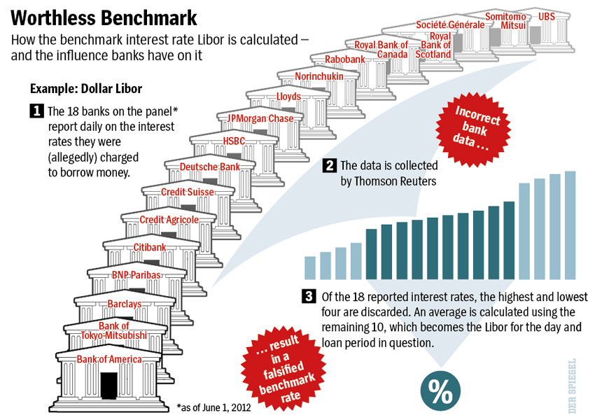 Spiegel graphic of Libor scandal