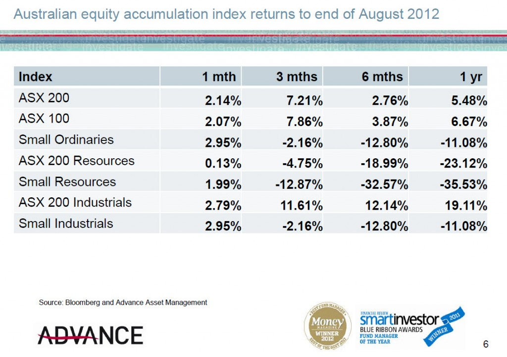 20120913 Broad ASX index returns to end of August 2012