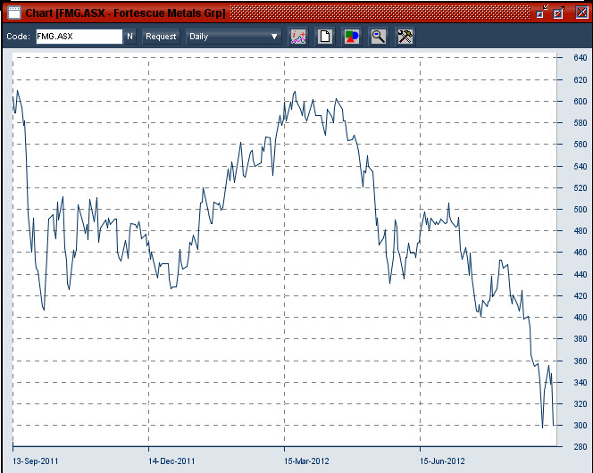 20120913 Fortescue Metals Group share price over 1 year