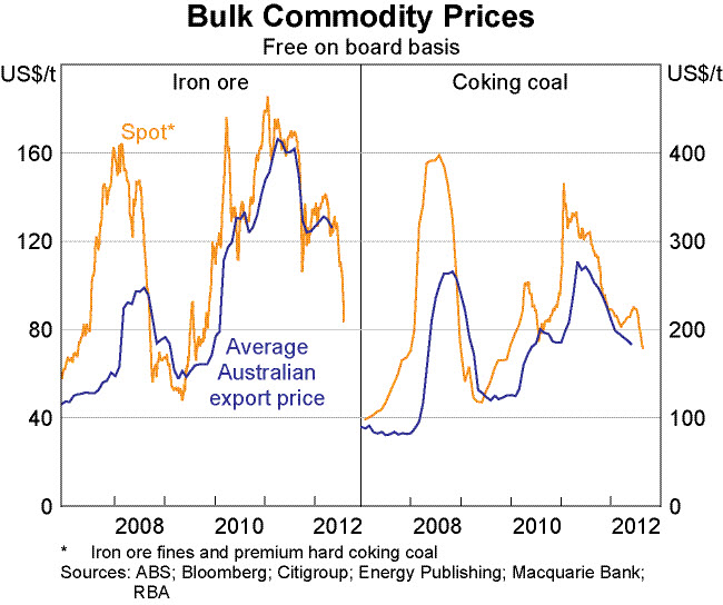 20120913 RBA chart on bulk commodity prices