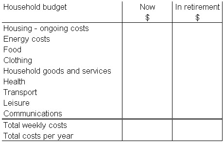 household budget now and in retirement
