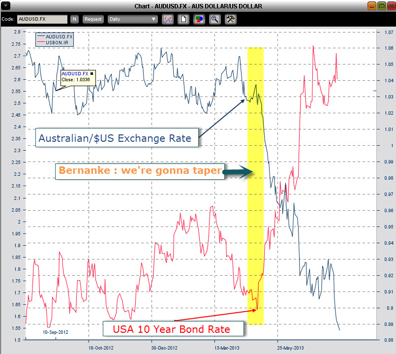will Australias currency fall when USA rates rise