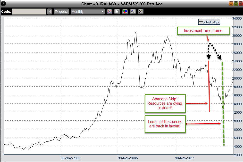 agricultural investment michaelsmusings-investment-timeframes-using-asx-resources-accumulation-index-as-an-example-source-iress