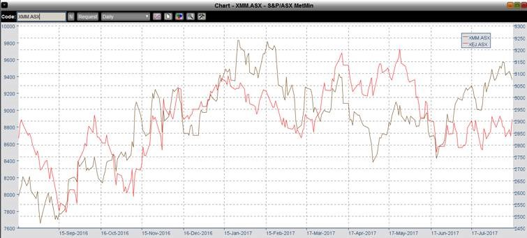 investors michaels musings Austrailan Energy Index vs Metals and Miners Index