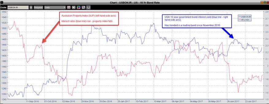 investors michaels musings Austrailan property trust index vs USA interest rates