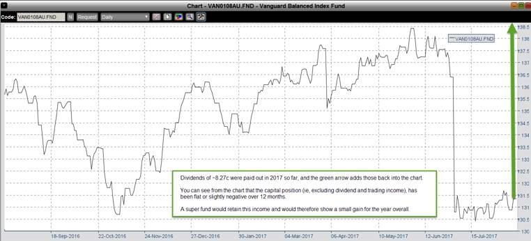 investors michaels musings Vanguard Balanced Index investment fund