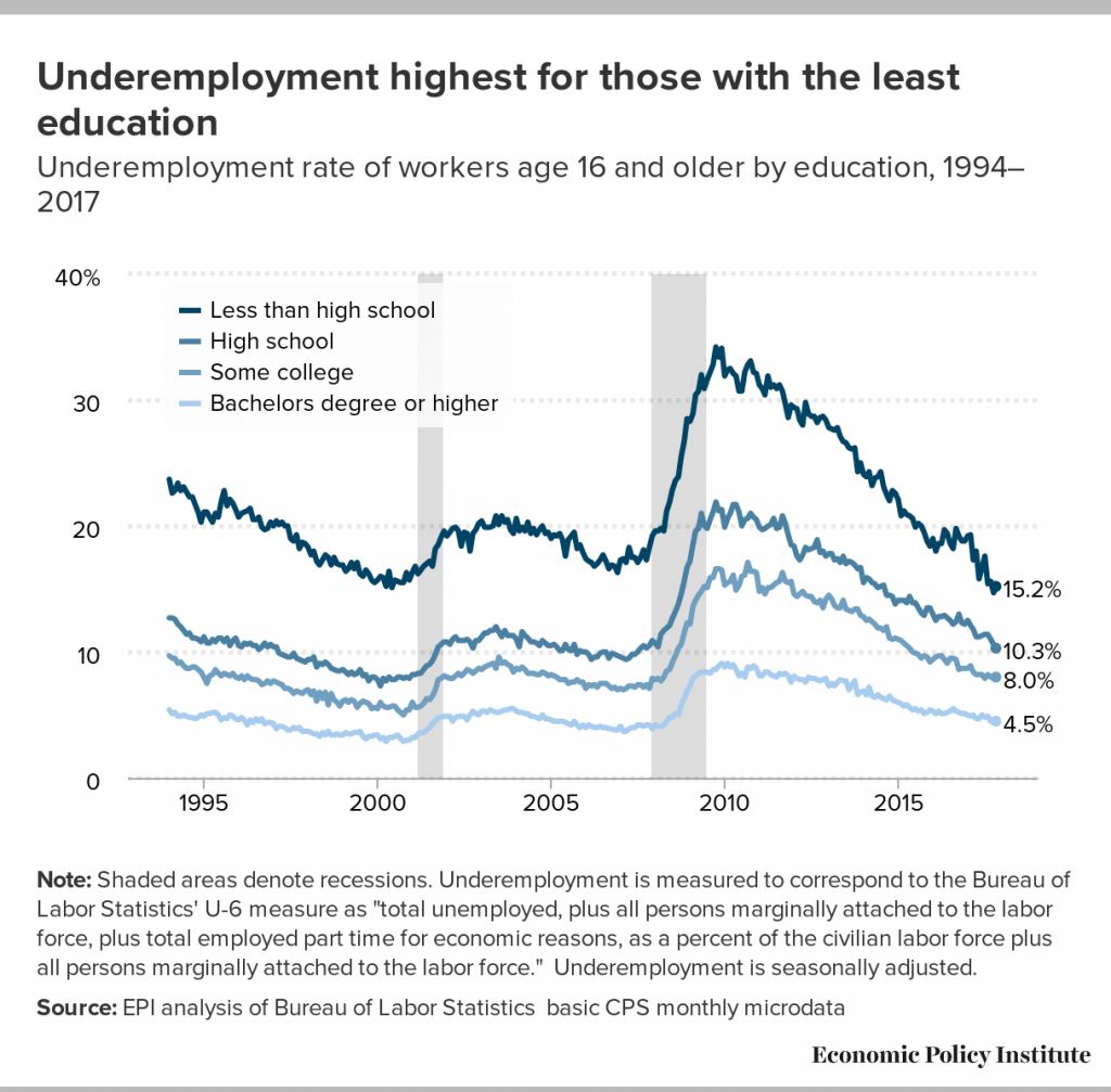 20180119 Michaels Musings USA Underemployment by education statofworkingamerica