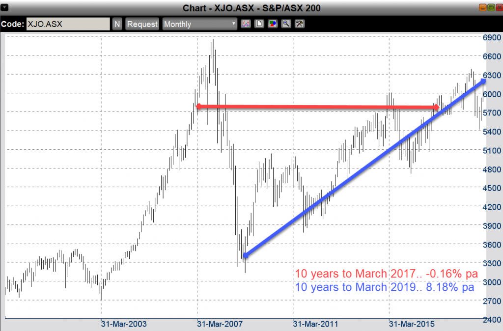 long term super returns XJO index michaelsmusings
