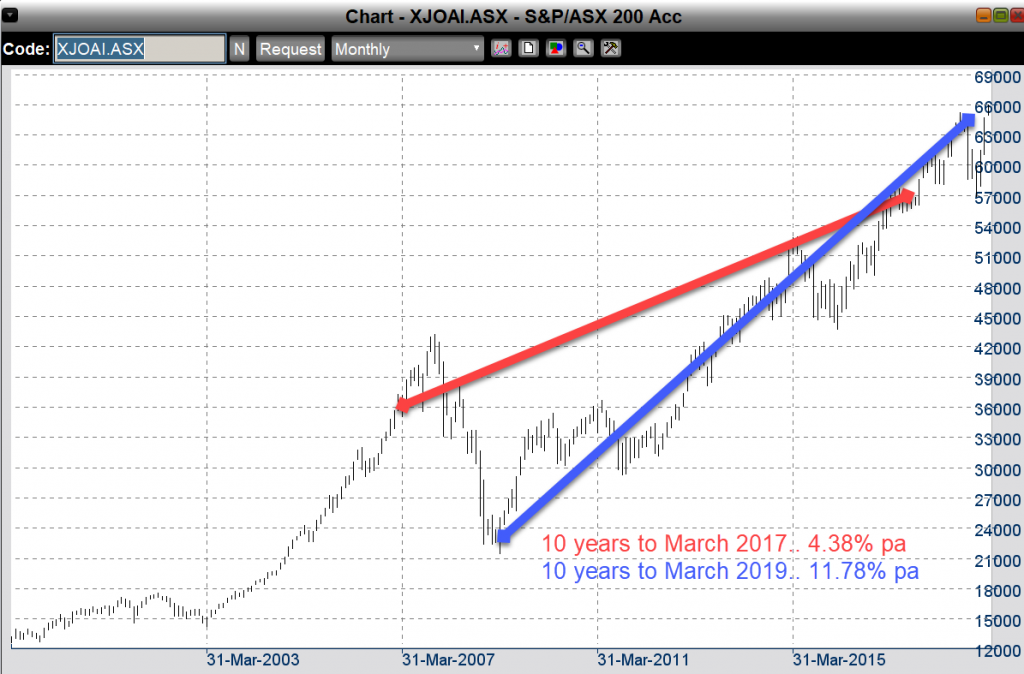 long term super returns XJOAI index michaelsmusings